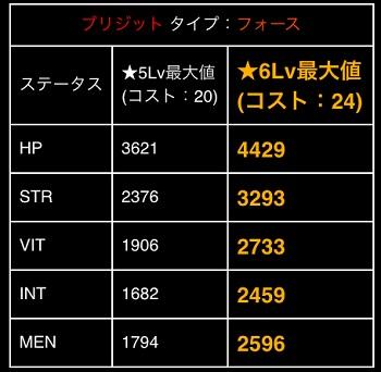 ★5【猛火のアーク】ブリジット_フォースステータス