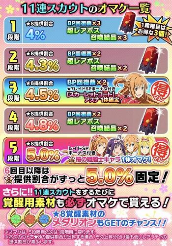 桜の姫騎士マル得レアスカウト_実行段階